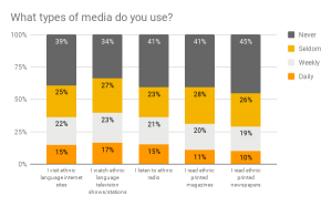 what-types-of-media-do-you-use_