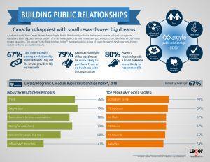 Argyle Public Relationships-In loyalty programs- Canadians happi