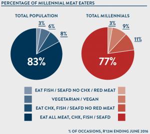 Vegan-Vegetarian