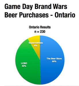 game-day-beer-sales
